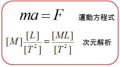 コラム ~ 運動方程式は古典力学の全てだ!   とある博士が物理の入試 ...